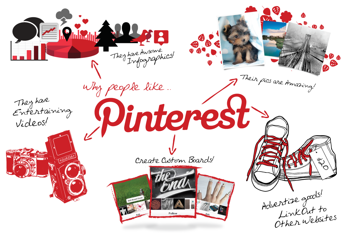 Pinterest To Churn Ad Revenue By Helping Out Marketers & Advertisers